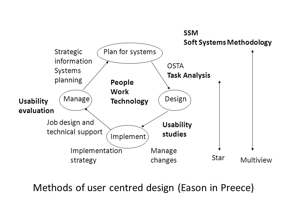 Plan for systems ManageDesign Implement SSM Soft Systems Methodology Star Multiview Manage changes Implementation strategy Usability studies Strategic information Systems planning Usability evaluation Job design and technical support People Work Technology OSTA Task Analysis Methods of user centred design (Eason in Preece)