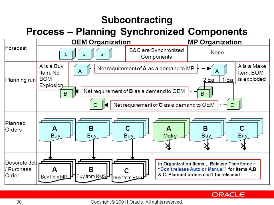 Copyright © 20011 Oracle. All rights reserved. 30 Subcontracting Process – Planning Synchronized Components OEM OrganizationMP Organization Forecast P