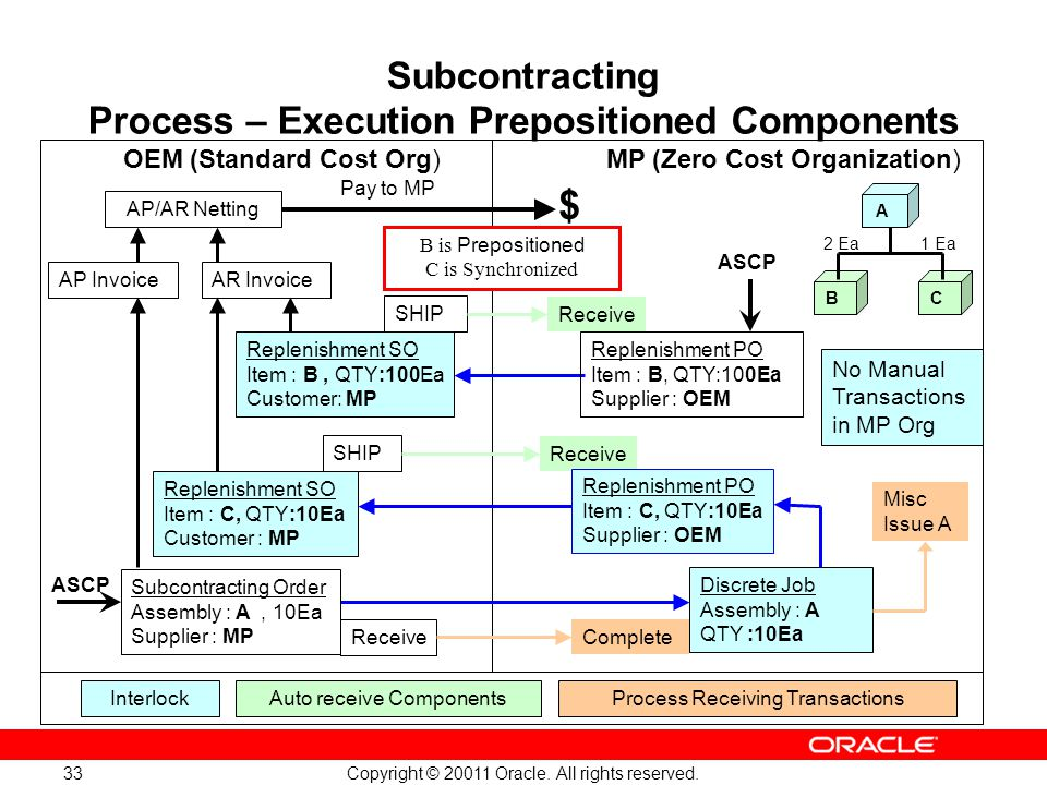Copyright © 20011 Oracle. All rights reserved. 33 Subcontracting Process – Execution Prepositioned Components OEM (Standard Cost Org)MP (Zero Cost Org