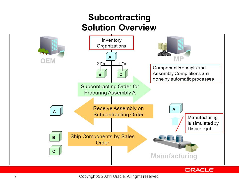 Copyright © 20011 Oracle. All rights reserved. 7 Subcontracting Solution Overview Component Receipts and Assembly Completions are done by automatic pr