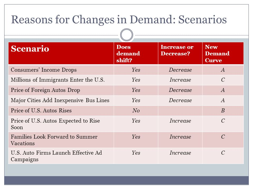Reasons for Changes in Demand: Scenarios Scenario Does demand shift? Increase or Decrease? New Demand Curve Consumers Income DropsYesDecreaseA Million