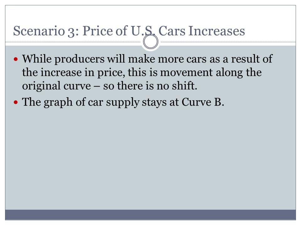 Scenario 3: Price of U.S. Cars Increases While producers will make more cars as a result of the increase in price, this is movement along the original