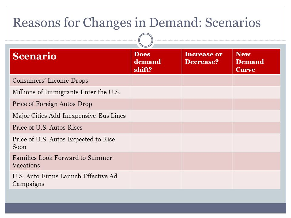 Reasons for Changes in Demand: Scenarios Scenario Does demand shift? Increase or Decrease? New Demand Curve Consumers Income Drops Millions of Immigra
