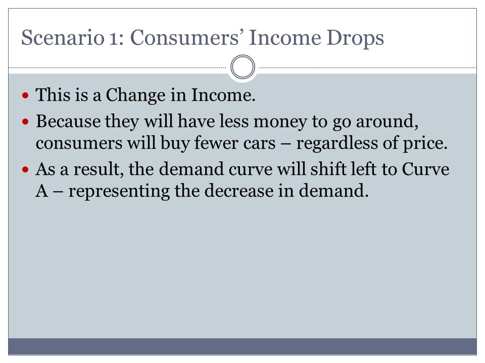 Scenario 1: Consumers Income Drops This is a Change in Income. Because they will have less money to go around, consumers will buy fewer cars – regardl