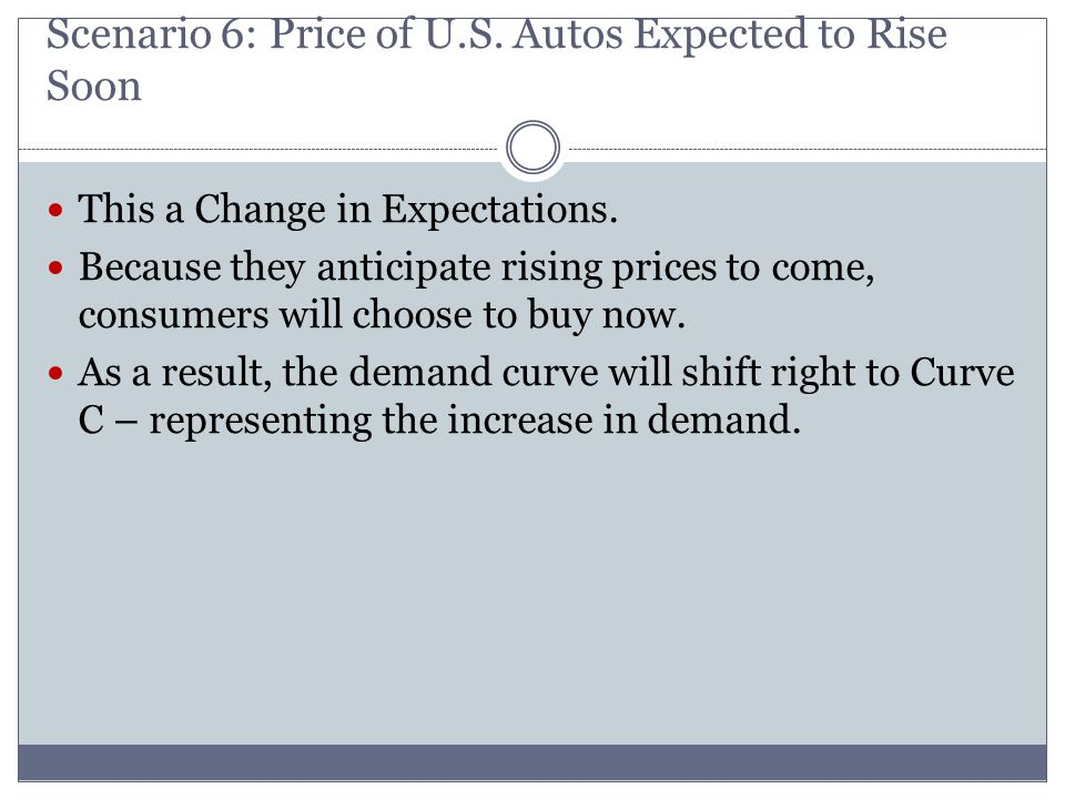 Scenario 6: Price of U.S. Autos Expected to Rise Soon This a Change in Expectations. Because they anticipate rising prices to come, consumers will cho