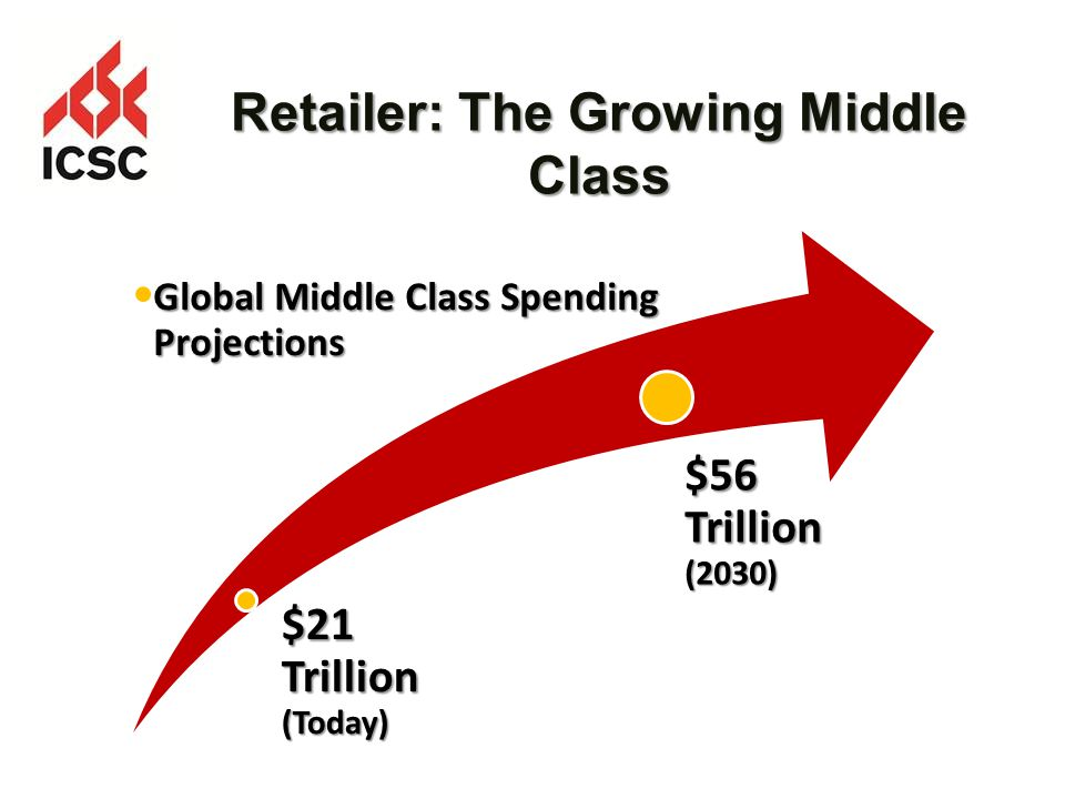Retailer: The Growing Middle Class $21 Trillion (Today) Global Middle Class Spending Projections $56 Trillion (2030)