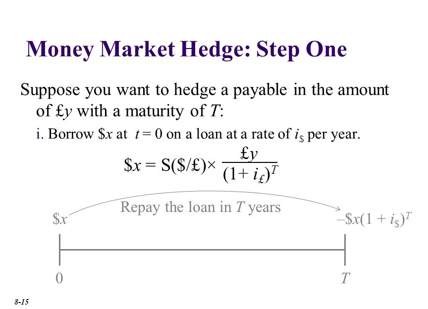 Money Market Hedge: Step One Suppose you want to hedge a payable in the amount of £y with a maturity of T: i.
