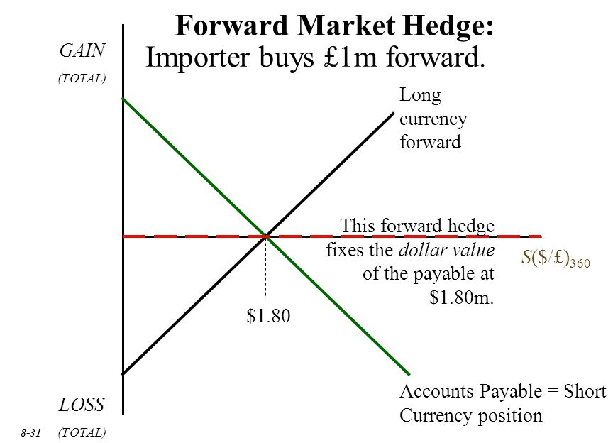 31 LOSS (TOTAL) GAIN (TOTAL) S($/£) 360 Long currency forward Accounts Payable = Short Currency position Forward Market Hedge: Importer buys £1m forward.