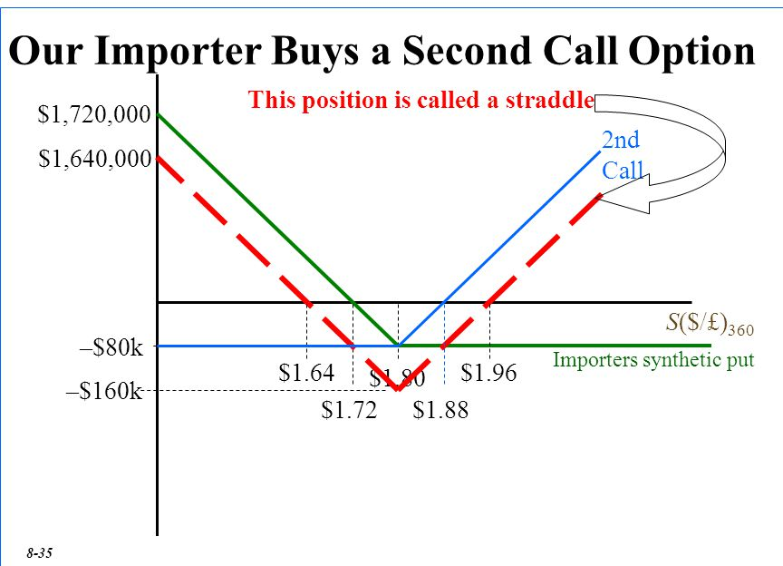 35 Our Importer Buys a Second Call Option S($/£) 360 $1.80 $1,720,000 $1.72 –$80k This position is called a straddle $1.64$1.96 $1,640,000 –$160k 2nd Call $1.88 Importers synthetic put 8-35