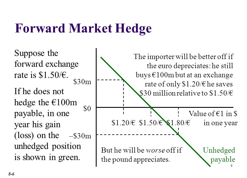 6 Forward Market Hedge $1.50/ Value of 1 in $ in one year Suppose the forward exchange rate is $1.50/.