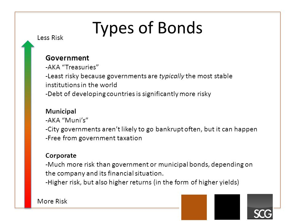 Types of Bonds Less Risk More Risk Government -AKA Treasuries -Least risky because governments are typically the most stable institutions in the world