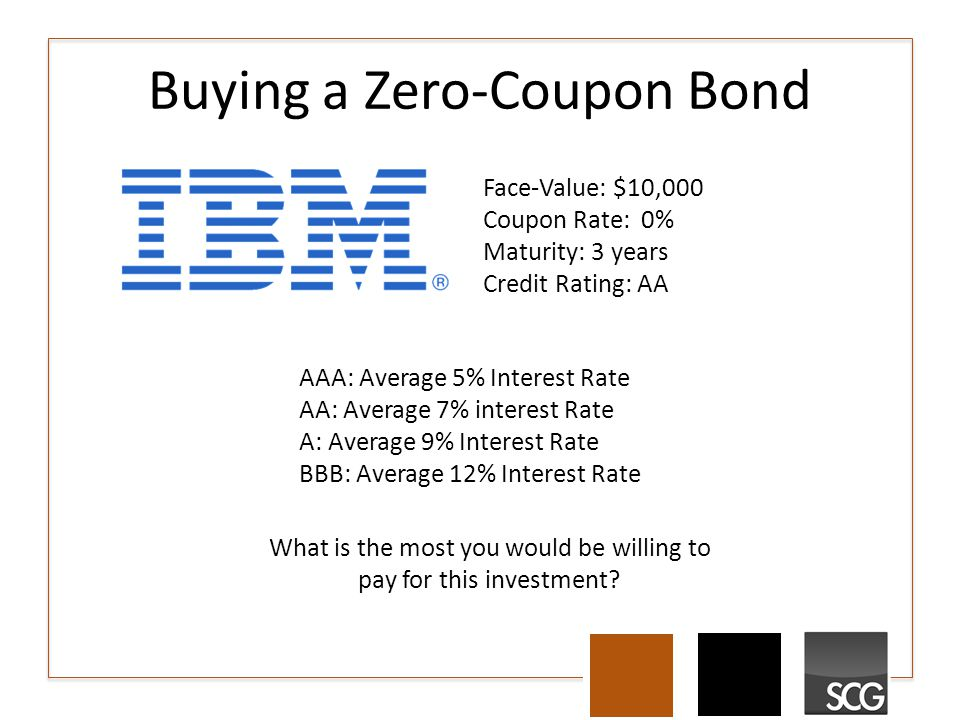 Buying a Zero-Coupon Bond Face-Value: $10,000 Coupon Rate: 0% Maturity: 3 years Credit Rating: AA AAA: Average 5% Interest Rate AA: Average 7% interes