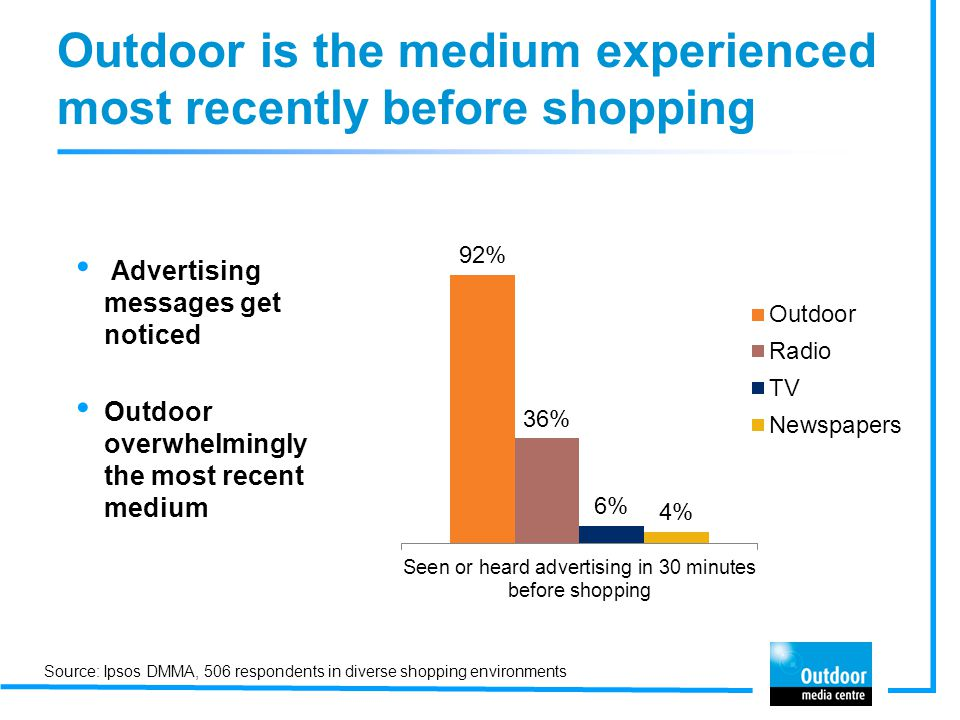 Outdoor is the medium experienced most recently before shopping Advertising messages get noticed Outdoor overwhelmingly the most recent medium Source: