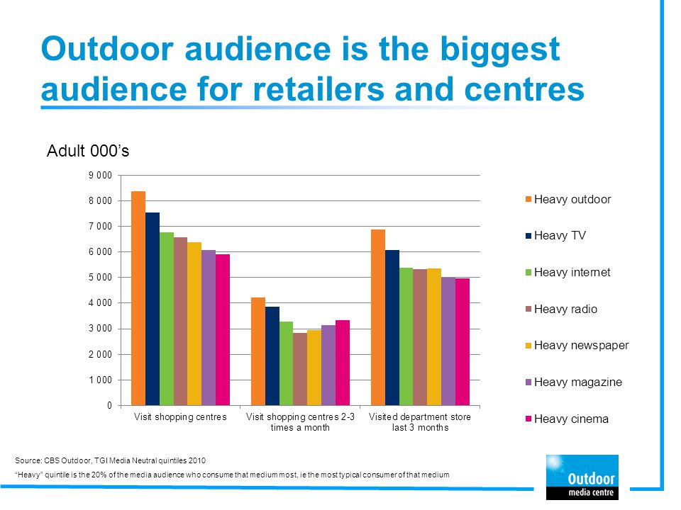 Outdoor audience is the biggest audience for retailers and centres Adult 000s Source: CBS Outdoor, TGI Media Neutral quintiles 2010 Heavy quintile is