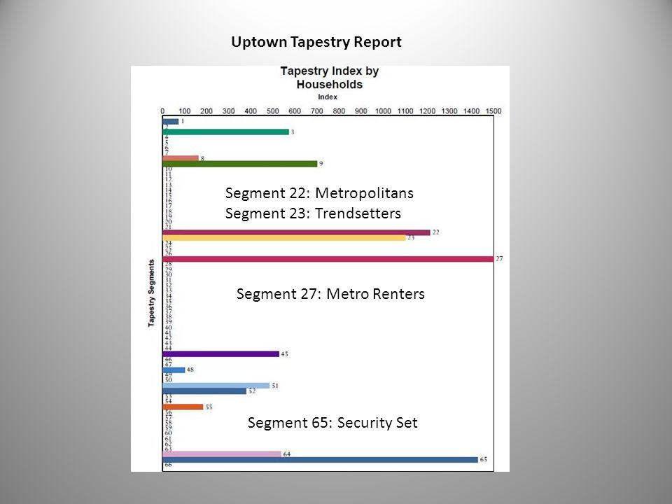 27 Uptown Tapestry Report Segment 27: Metro Renters Segment 22: Metropolitans Segment 23: Trendsetters Segment 65: Security Set