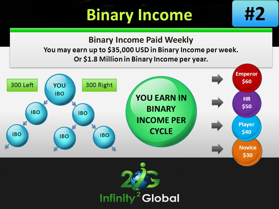 Binary Income Binary Income Paid Weekly You may earn up to $35,000 USD in Binary Income per week. Or $1.8 Million in Binary Income per year. YOU IBO 3