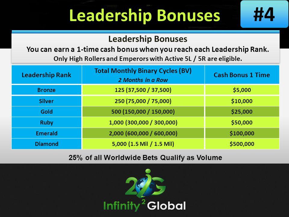 Leadership Bonuses You can earn a 1-time cash bonus when you reach each Leadership Rank.