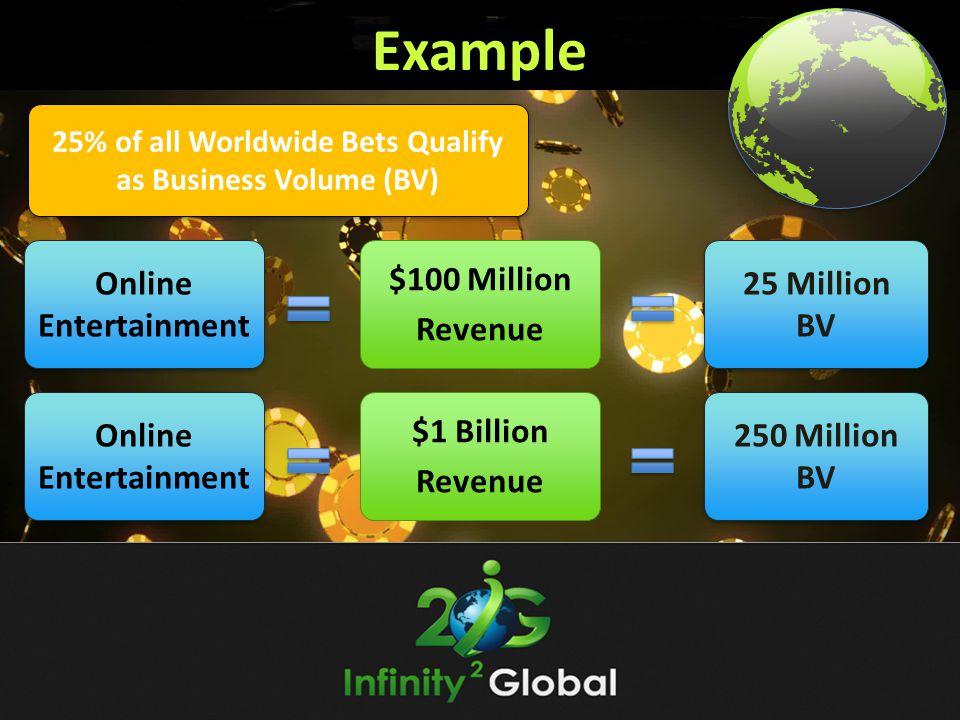 Example Online Entertainment $100 Million Revenue 25 Million BV 25 Million BV Online Entertainment $1 Billion Revenue 250 Million BV 250 Million BV 25% of all Worldwide Bets Qualify as Business Volume (BV)