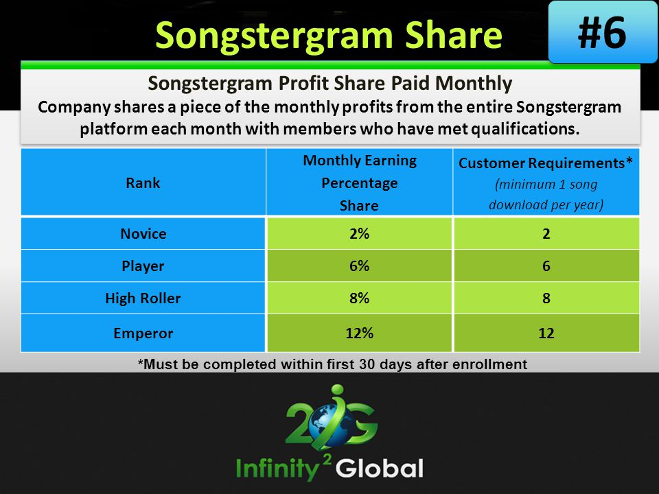 Songstergram Share Songstergram Profit Share Paid Monthly Company shares a piece of the monthly profits from the entire Songstergram platform each mon