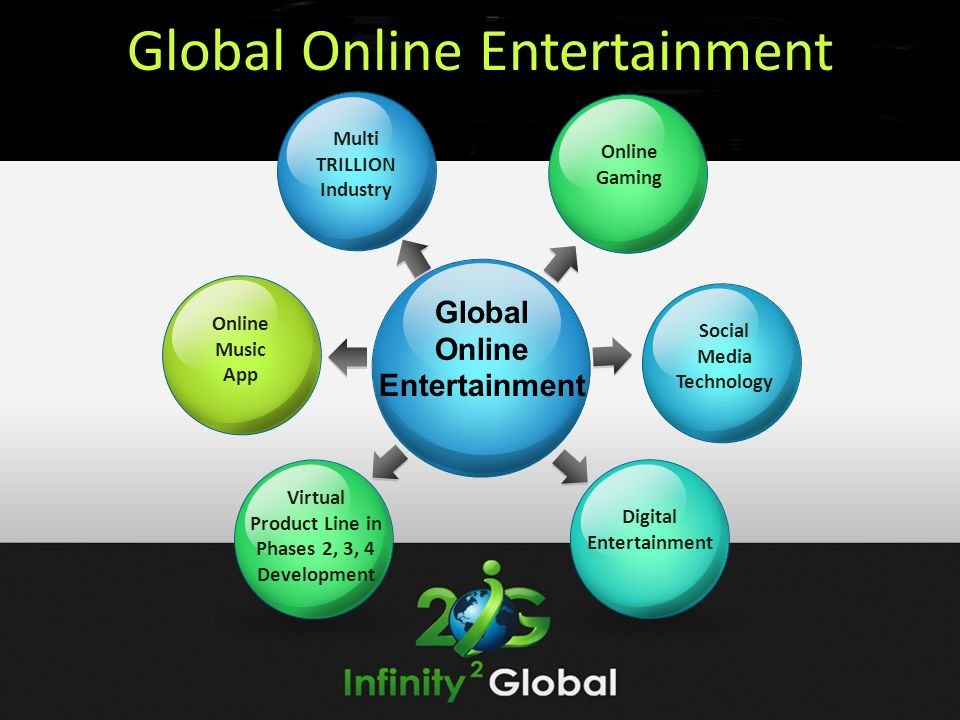 Global Online Entertainment Social Media Technology Digital Entertainment Virtual Product Line in Phases 2, 3, 4 Development Global Online Entertainment Online Music App Online Gaming Multi TRILLION Industry