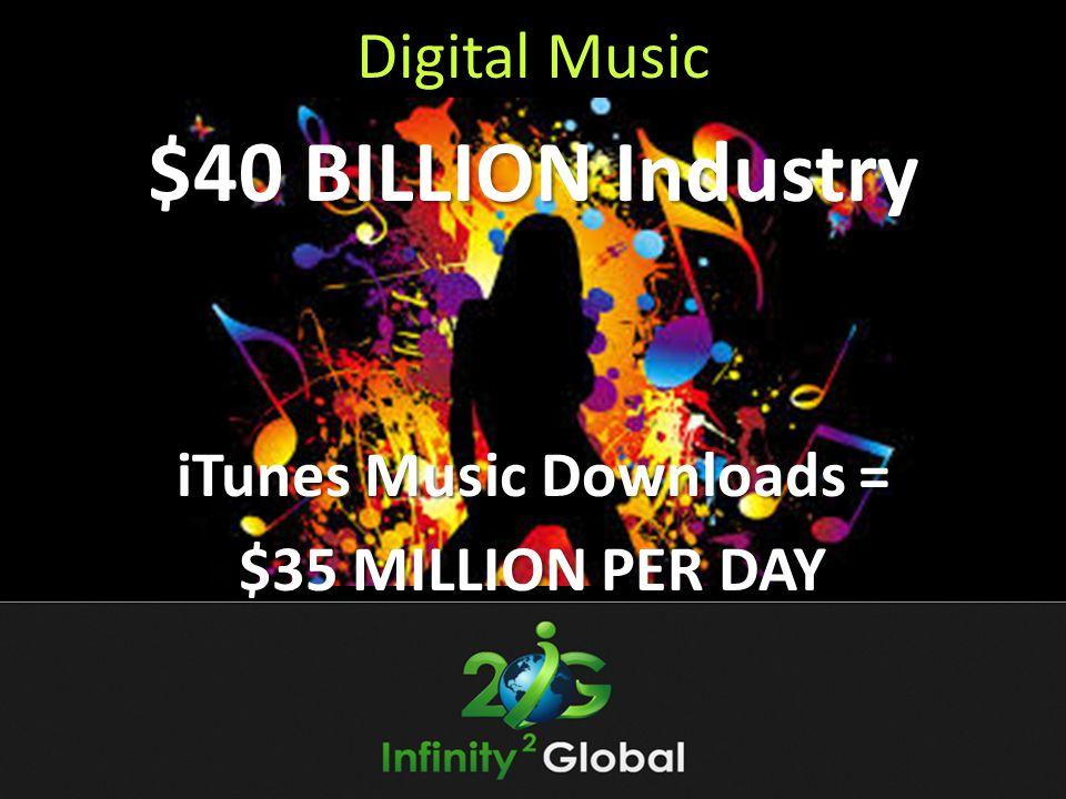 Digital Music $40 BILLION Industry iTunes Music Downloads = $35 MILLION PER DAY