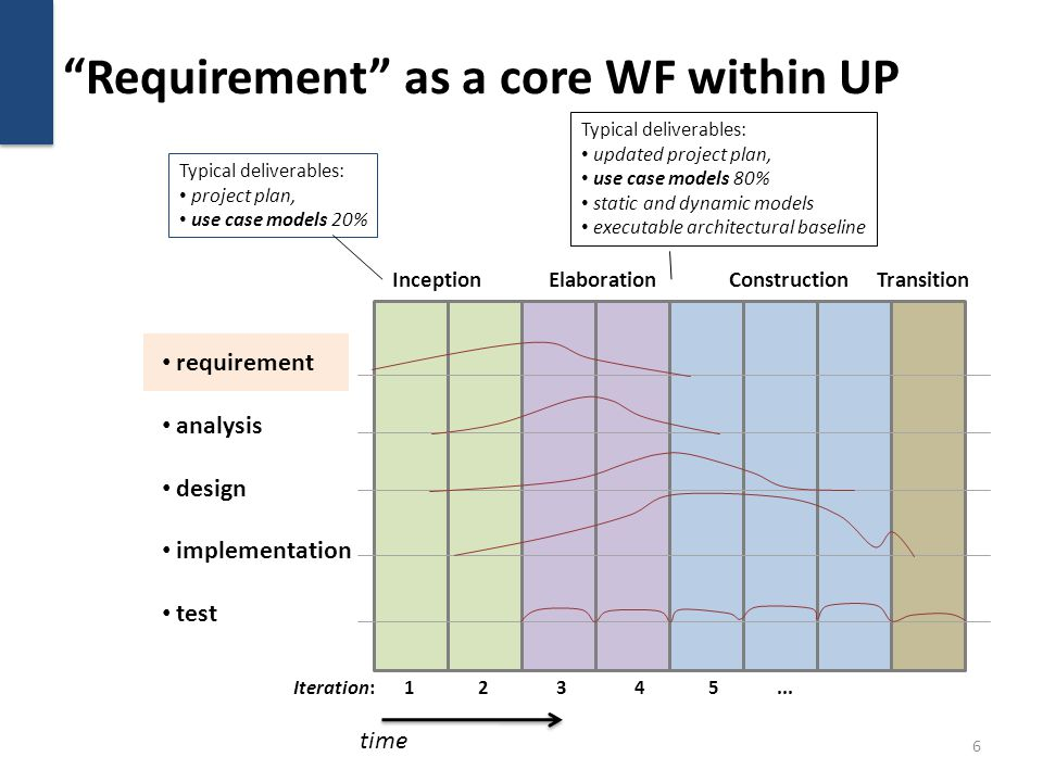 Requirement as a core WF within UP 6 InceptionElaborationConstructionTransition Iteration: 1 2 3 4 5... time requirement analysis design implementatio