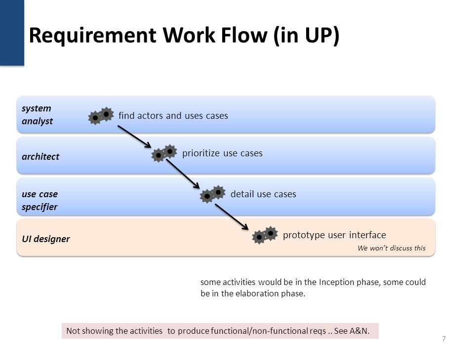 Requirement Work Flow (in UP) 7 find actors and uses cases prioritize use cases detail use cases prototype user interface system analyst architect use