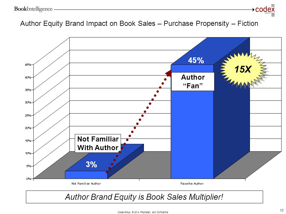 Codex-Group © 2014 Proprietary and Confidential 10 Author Equity Brand Impact on Book Sales – Purchase Propensity – Fiction Author Brand Equity is Boo