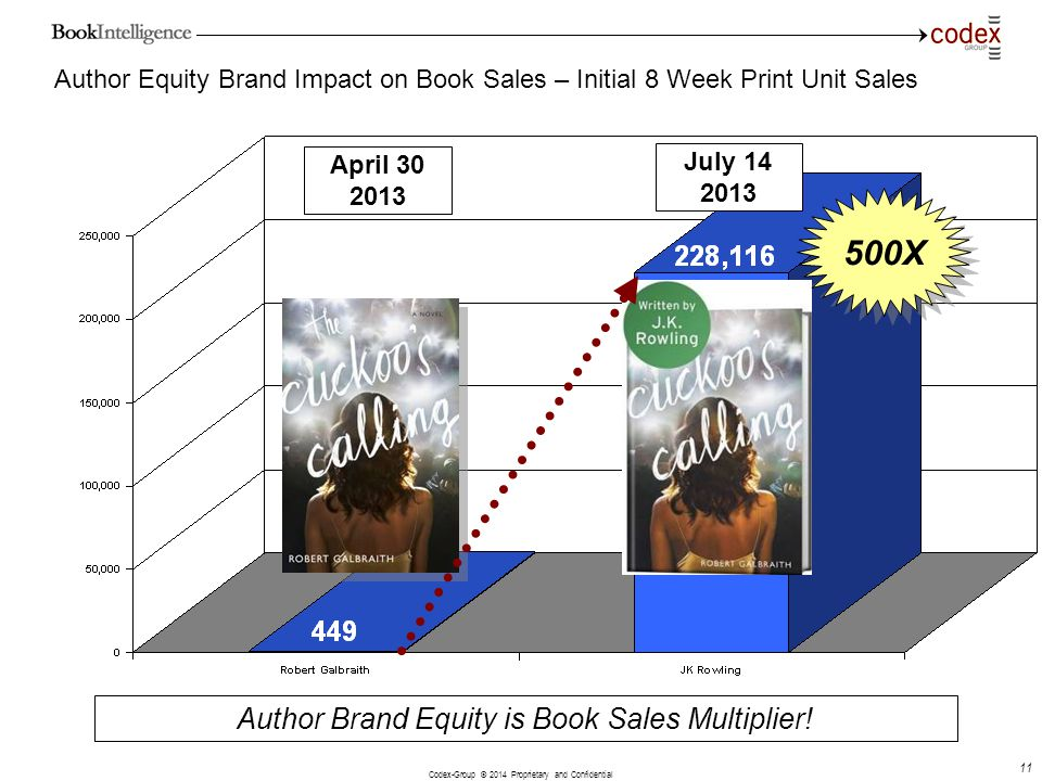 Codex-Group © 2014 Proprietary and Confidential 11 Author Equity Brand Impact on Book Sales – Initial 8 Week Print Unit Sales Author Brand Equity is B