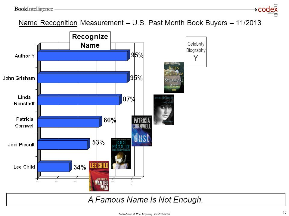 Codex-Group © 2014 Proprietary and Confidential 16 A Famous Name Is Not Enough. Recognize Name Name Recognition Measurement – U.S. Past Month Book Buy