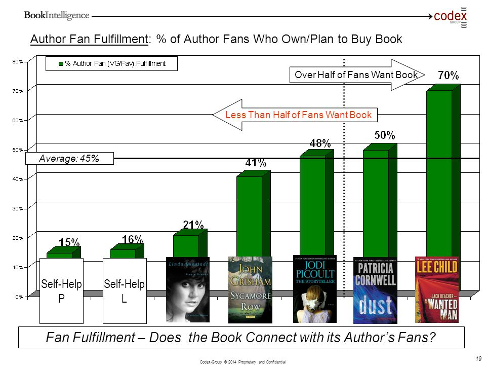 Codex-Group © 2014 Proprietary and Confidential 19 Author Fan Fulfillment: % of Author Fans Who Own/Plan to Buy Book Fan Fulfillment – Does the Book C