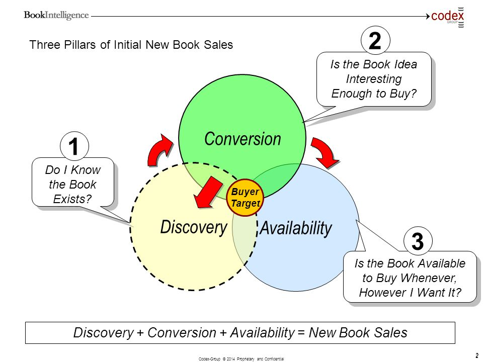 Codex-Group © 2014 Proprietary and Confidential 2 2 Three Pillars of Initial New Book Sales Availability Conversion Discovery + Conversion + Availabil