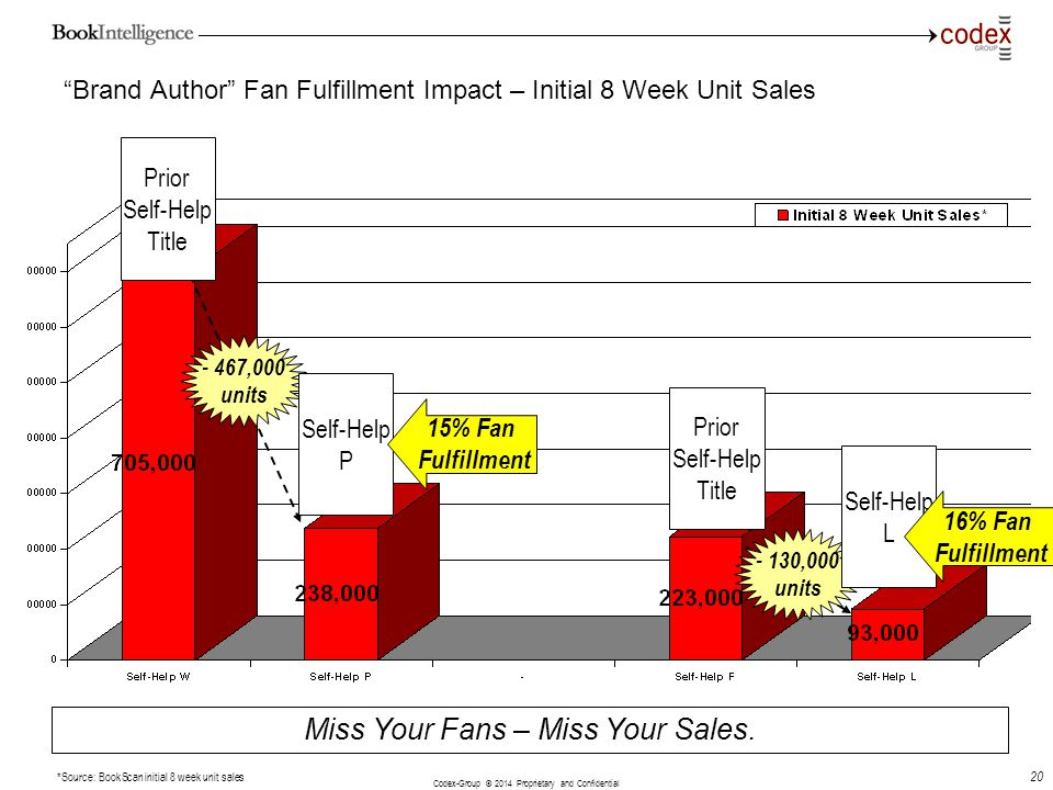 Codex-Group © 2014 Proprietary and Confidential 20 Brand Author Fan Fulfillment Impact – Initial 8 Week Unit Sales Miss Your Fans – Miss Your Sales. *