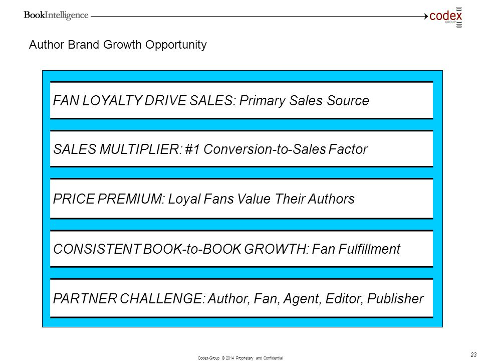 Codex-Group © 2014 Proprietary and Confidential 23 Author Brand Growth Opportunity FAN LOYALTY DRIVE SALES: Primary Sales Source SALES MULTIPLIER: #1