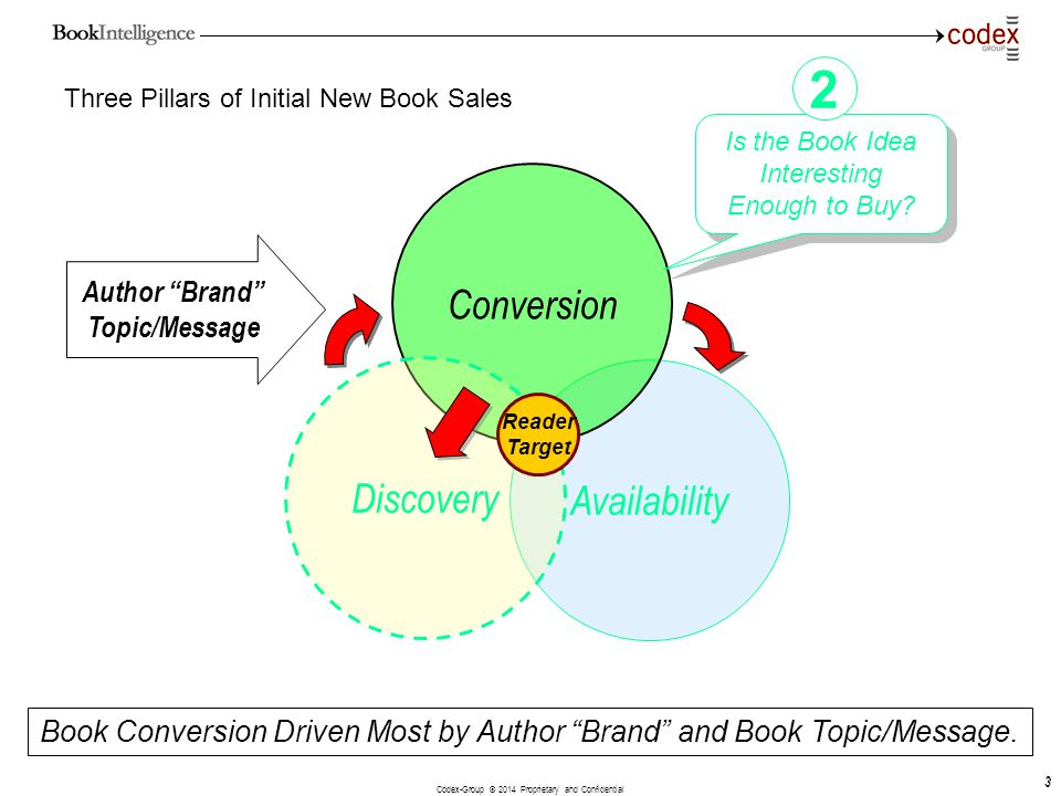 Codex-Group © 2014 Proprietary and Confidential 3 3 Three Pillars of Initial New Book Sales Availability Conversion Book Conversion Driven Most by Aut