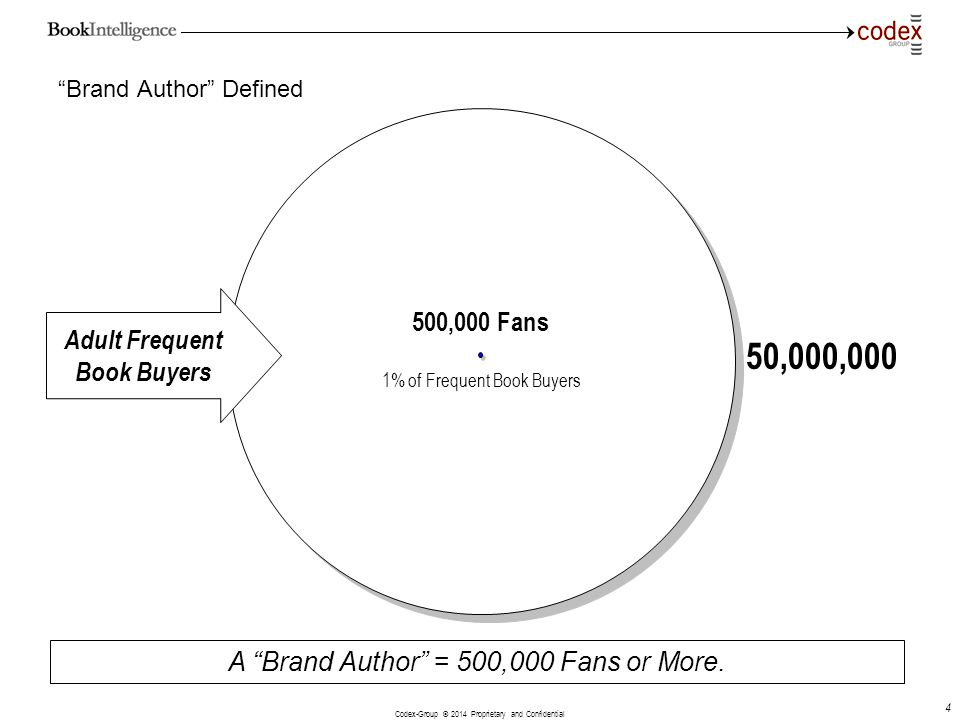 Codex-Group © 2014 Proprietary and Confidential 5 Why Author Brands Matter
