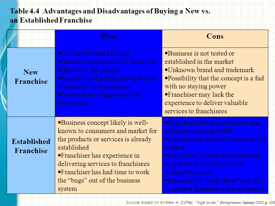 Table 4.4 Advantages and Disadvantages of Buying a New vs.