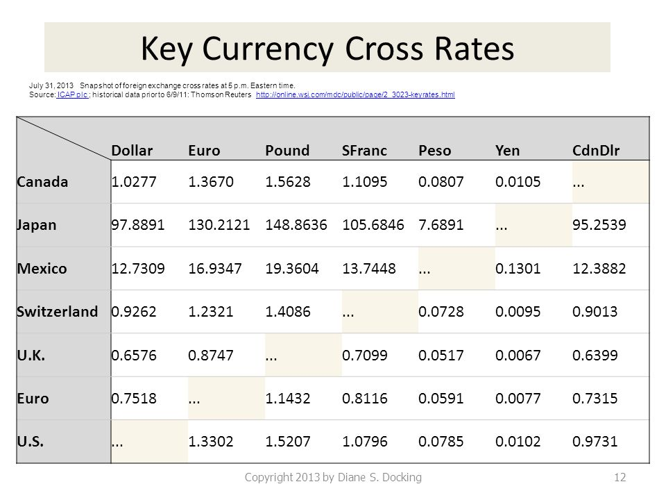 Key Currency Cross Rates Copyright 2013 by Diane S. Docking12 DollarEuroPoundSFrancPesoYenCdnDlr Canada1.02771.36701.56281.10950.08070.0105... Japan97