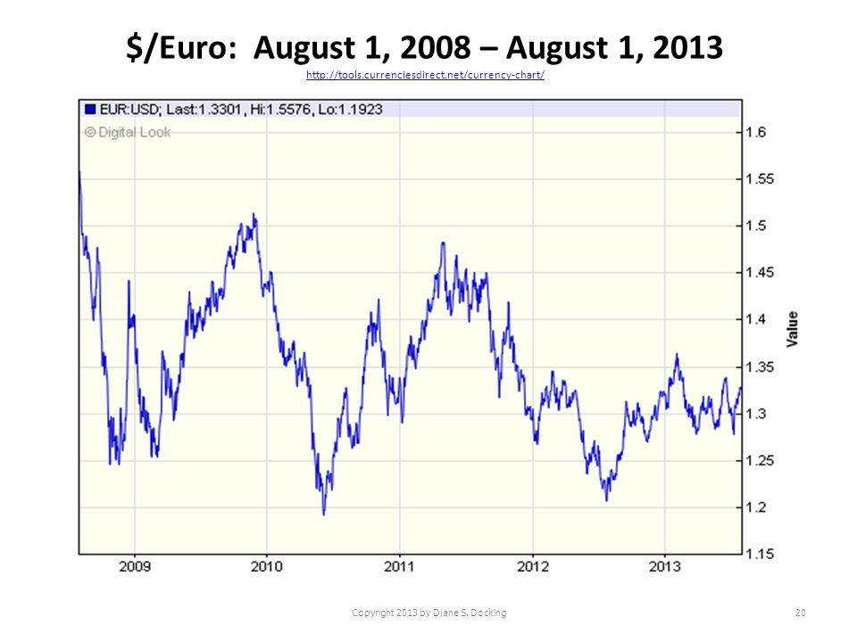 $/Euro: August 1, 2008 – August 1, 2013 http://tools.currenciesdirect.net/currency-chart/ http://tools.currenciesdirect.net/currency-chart/ Copyright 2013 by Diane S.