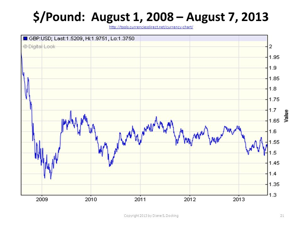 $/Pound: August 1, 2008 – August 7, 2013 http://tools.currenciesdirect.net/currency-chart/ http://tools.currenciesdirect.net/currency-chart/ Copyright