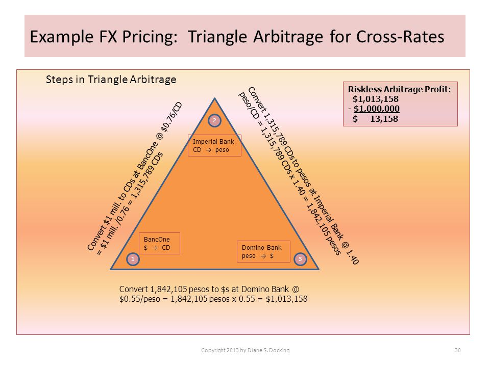 Example FX Pricing: Triangle Arbitrage for Cross-Rates Steps in Triangle Arbitrage Copyright 2013 by Diane S.