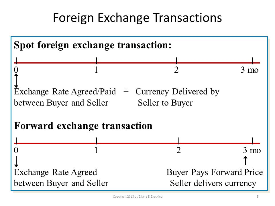 Foreign Exchange Transactions Copyright 2013 by Diane S. Docking5 Spot foreign exchange transaction: 0 1 2 3 mo Exchange Rate Agreed/Paid + Currency D