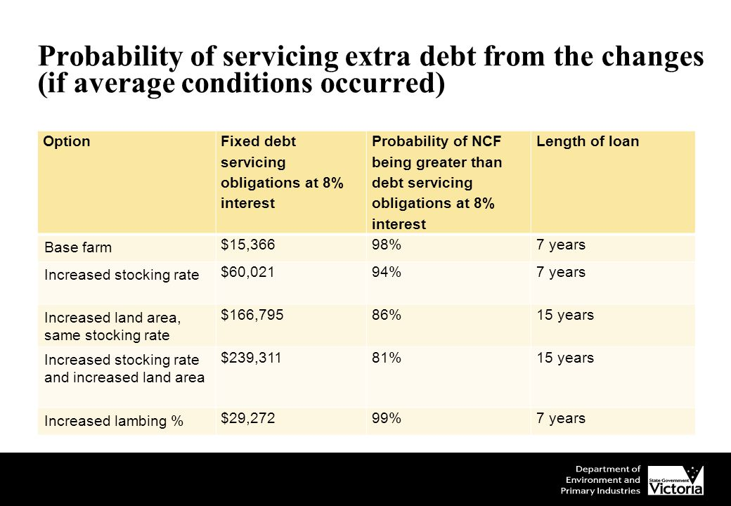 Probability of servicing extra debt from the changes (if average conditions occurred) Option Fixed debt servicing obligations at 8% interest Probability of NCF being greater than debt servicing obligations at 8% interest Length of loan Base farm $15,36698%7 years Increased stocking rate $60,02194%7 years Increased land area, same stocking rate $166,79586%15 years Increased stocking rate and increased land area $239,31181%15 years Increased lambing % $29,27299%7 years
