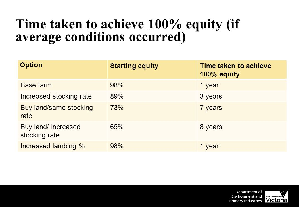 Time taken to achieve 100% equity (if average conditions occurred) Option Starting equityTime taken to achieve 100% equity Base farm98%1 year Increased stocking rate89%3 years Buy land/same stocking rate 73%7 years Buy land/ increased stocking rate 65%8 years Increased lambing %98%1 year
