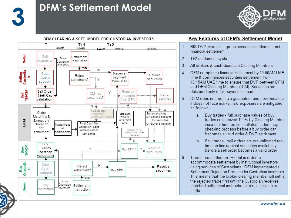 www.dfm.ae 3 DFMs Settlement Model Seller Selling Custodia n Sell TM/CM DFM Buy TM/CM Buy Custodia n Buyer Final Cash Net Obligation. Send settlent in