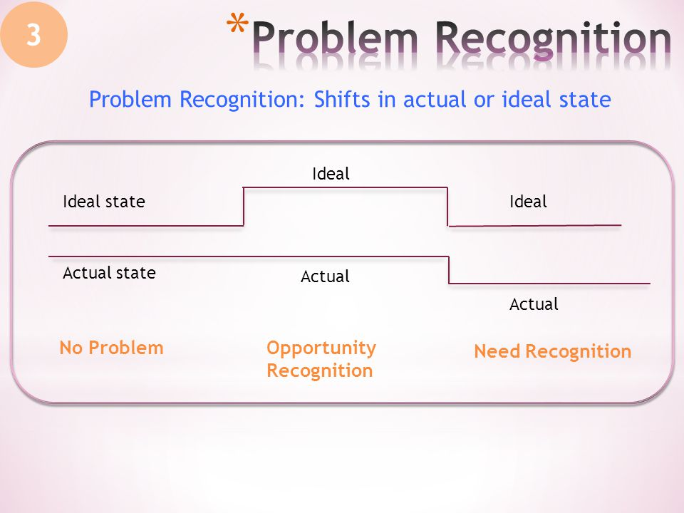 3 No ProblemOpportunity Recognition Need Recognition Ideal state Actual state Ideal Actual Problem Recognition: Shifts in actual or ideal state