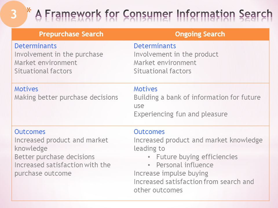 3 Prepurchase SearchOngoing Search Determinants Involvement in the purchase Market environment Situational factors Determinants Involvement in the product Market environment Situational factors Motives Making better purchase decisions Motives Building a bank of information for future use Experiencing fun and pleasure Outcomes Increased product and market knowledge Better purchase decisions Increased satisfaction with the purchase outcome Outcomes Increased product and market knowledge leading to Future buying efficiencies Personal influence Increase impulse buying Increased satisfaction from search and other outcomes