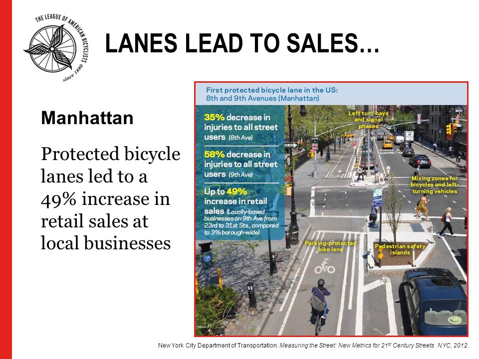 LANES LEAD TO SALES… Protected bicycle lanes led to a 49% increase in retail sales at local businesses New York City Department of Transportation. Mea