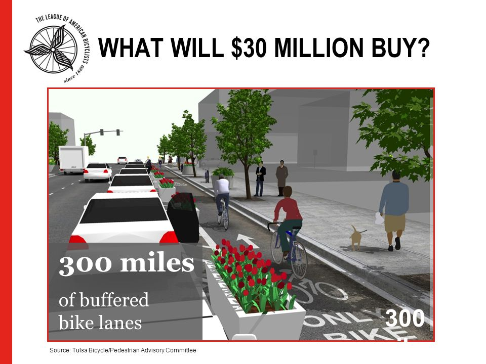300 miles Source: Tulsa Bicycle/Pedestrian Advisory Committee WHAT WILL $30 MILLION BUY? 300 miles of buffered bike lanes