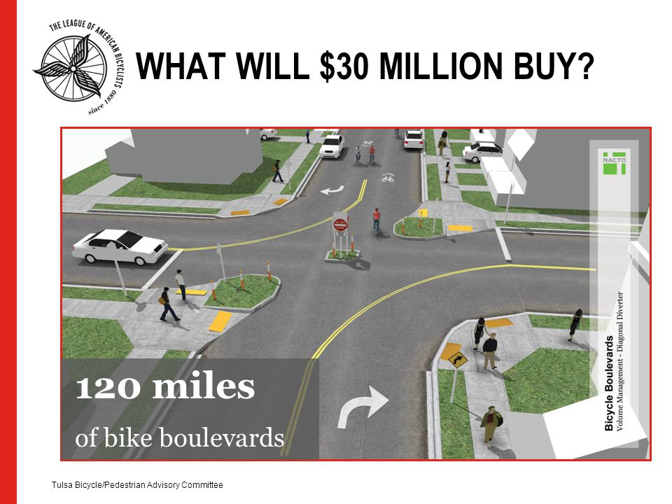 120 miles WHAT WILL $30 MILLION BUY? Tulsa Bicycle/Pedestrian Advisory Committee 120 miles of bike boulevards